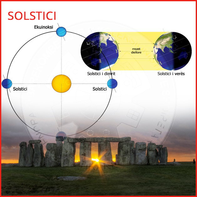 22 June is the Summer Solstice or the beginning of the Astronomical Season of Summer